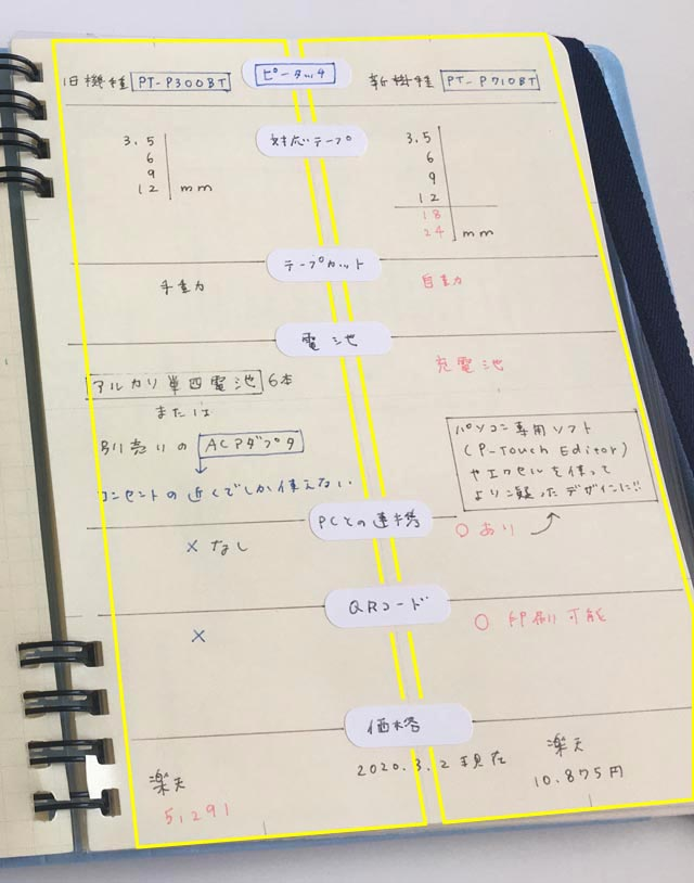 ロルバーン フレキシブルの4分割のリフィルの使い方,2つのものを比較している,Rollbahn,